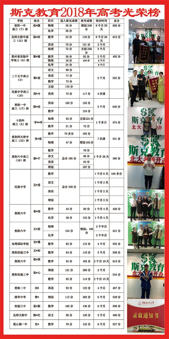 斯克高考校成绩统计(100x200).png